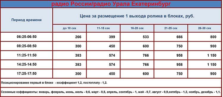Реклама на радиостанции Россия